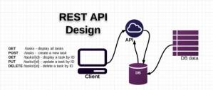 api_rest_how_works