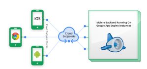 how_works_apirest_android