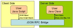 how_works_json_rpc